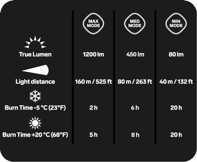 Silva Trail Speed 4XT Kafa Lambası